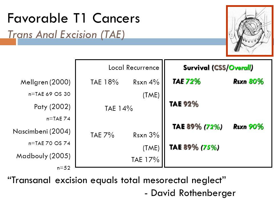 Favorable T1 Cancers Trans Anal Excision (TAE)