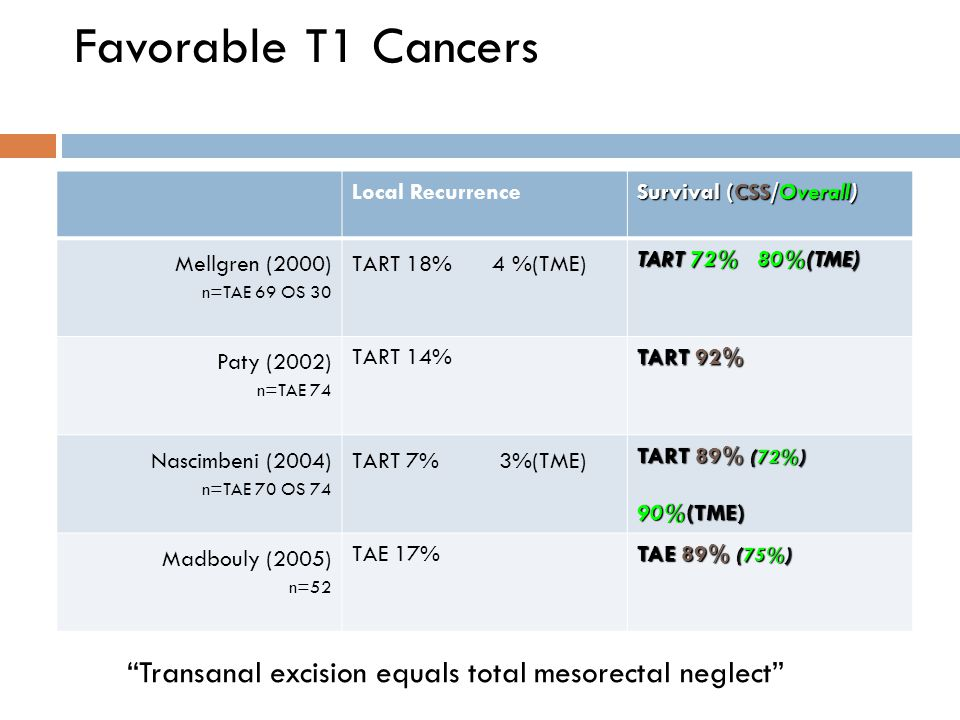 Favorable T1 Cancers Local Recurrence. Survival (CSS/Overall) Mellgren (2000) n=TAE 69 OS 30. TART 18% 4 %(TME)