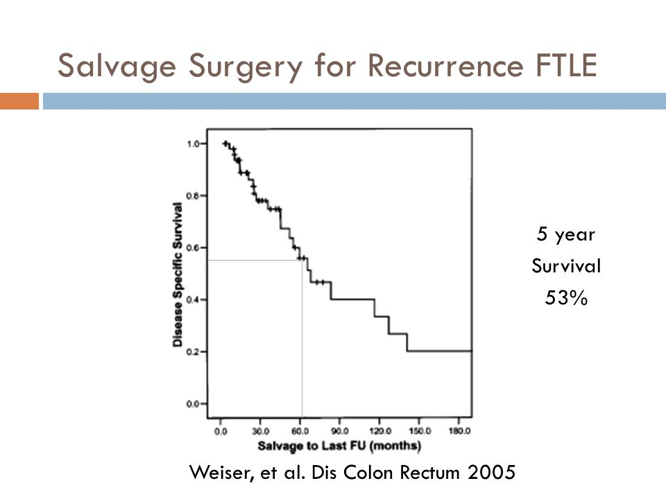 Salvage Surgery for Recurrence FTLE