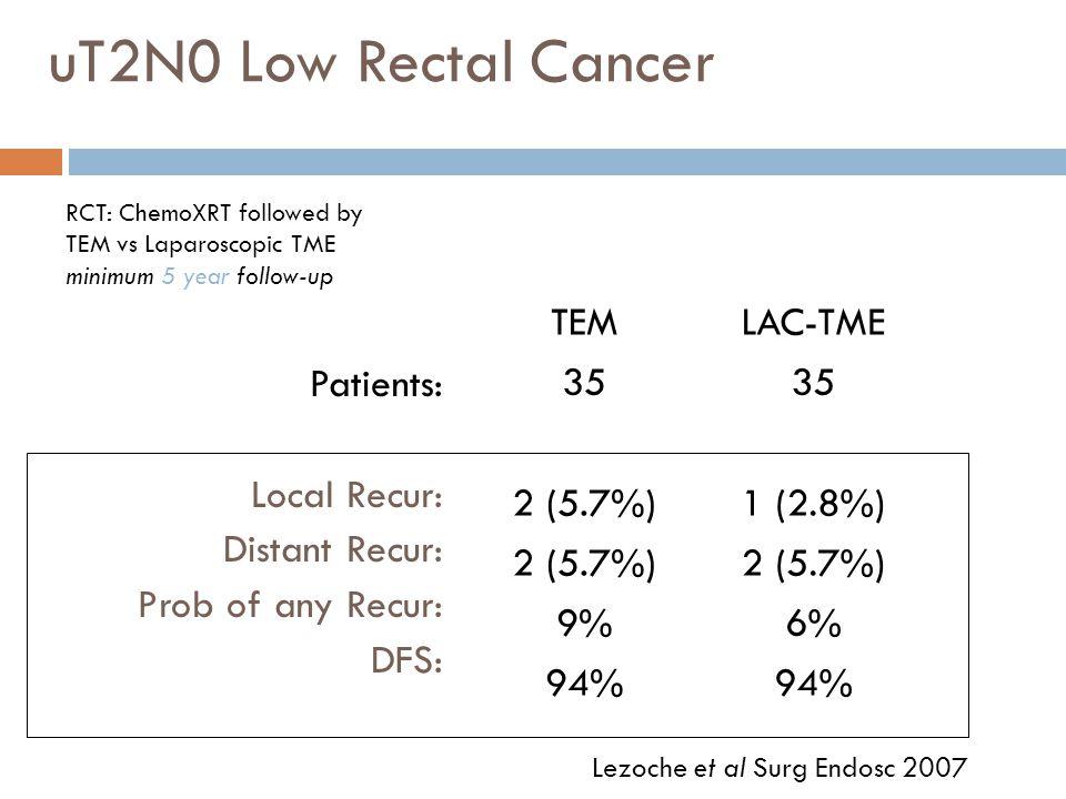 uT2N0 Low Rectal Cancer TEM 35 2 (5.7%) 9% 94% LAC-TME 35 1 (2.8%)