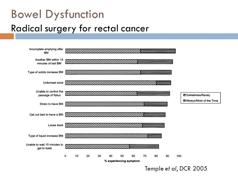 Bowel Dysfunction Radical surgery for rectal cancer