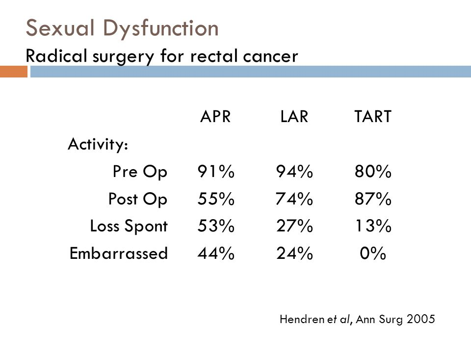 Sexual Dysfunction Radical surgery for rectal cancer