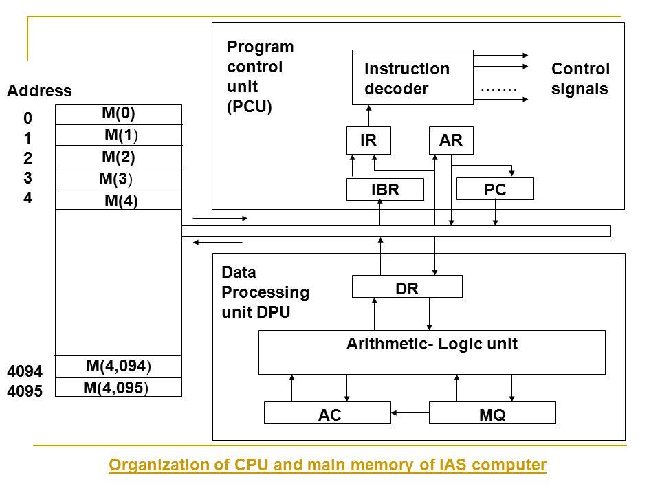 Program control unit (PCU) Instruction decoder Control signals …….