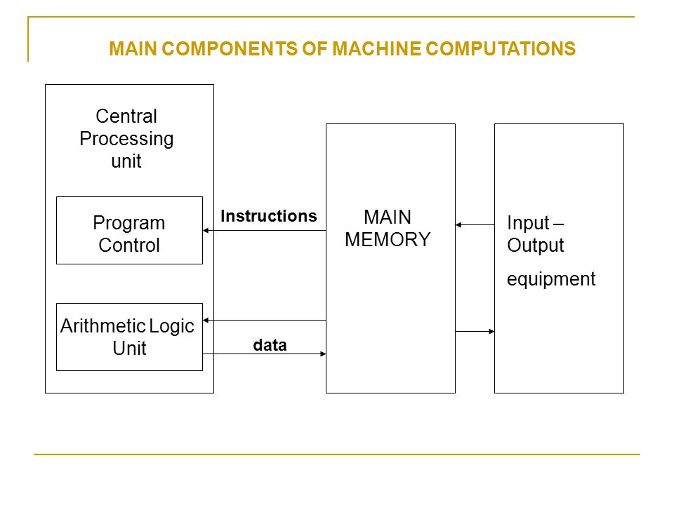 MAIN COMPONENTS OF MACHINE COMPUTATIONS