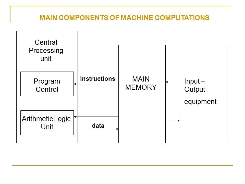 MAIN COMPONENTS OF MACHINE COMPUTATIONS