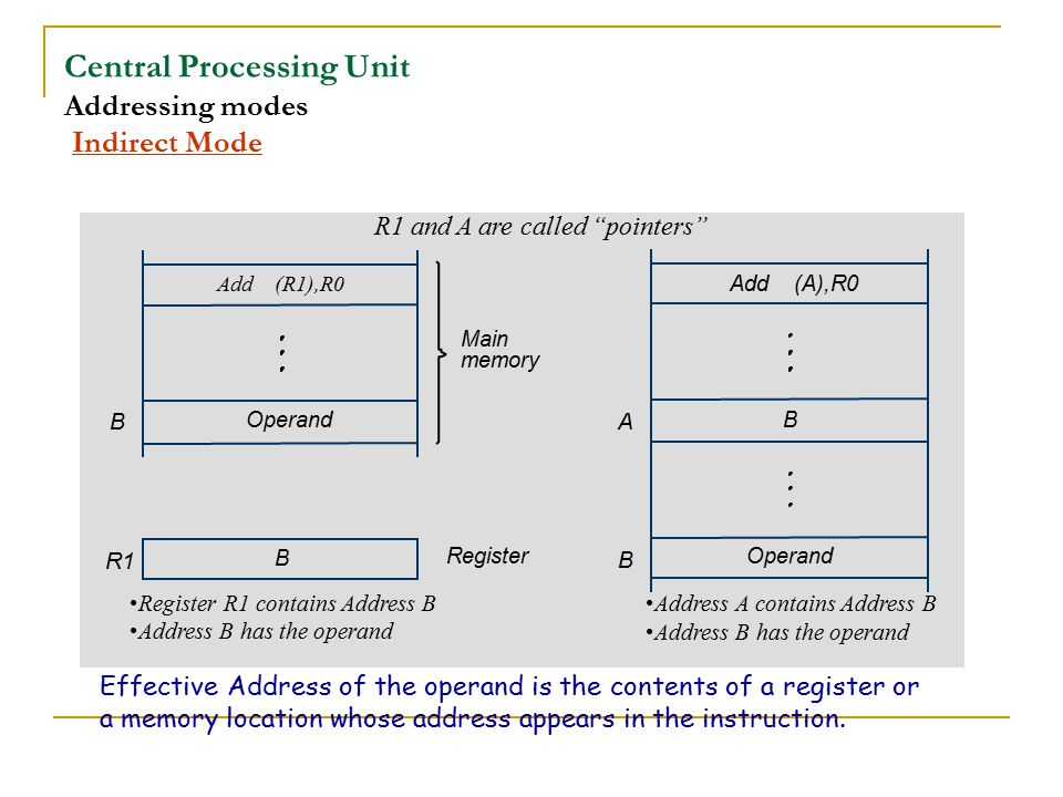 Central Processing Unit Addressing modes Indirect Mode