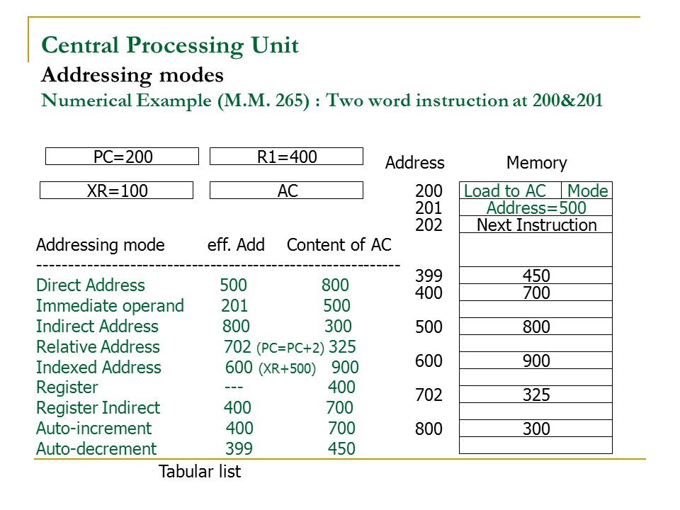 Central Processing Unit Addressing modes Numerical Example (M. M