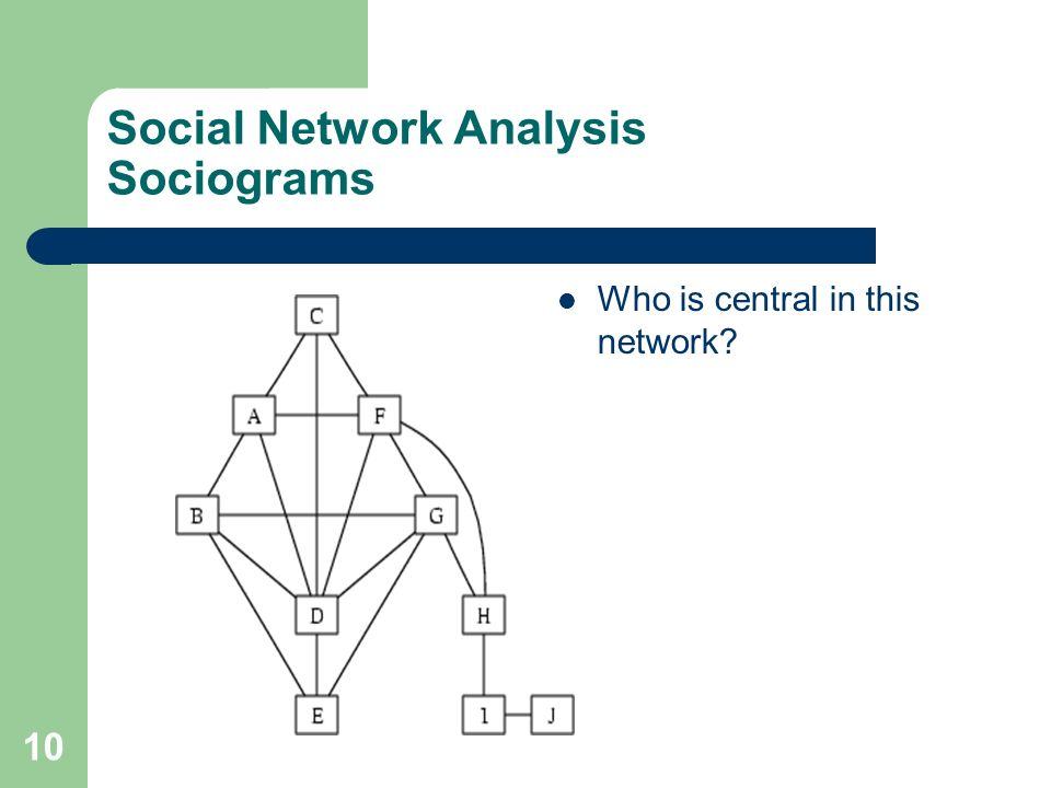 Social Network Analysis Sociograms