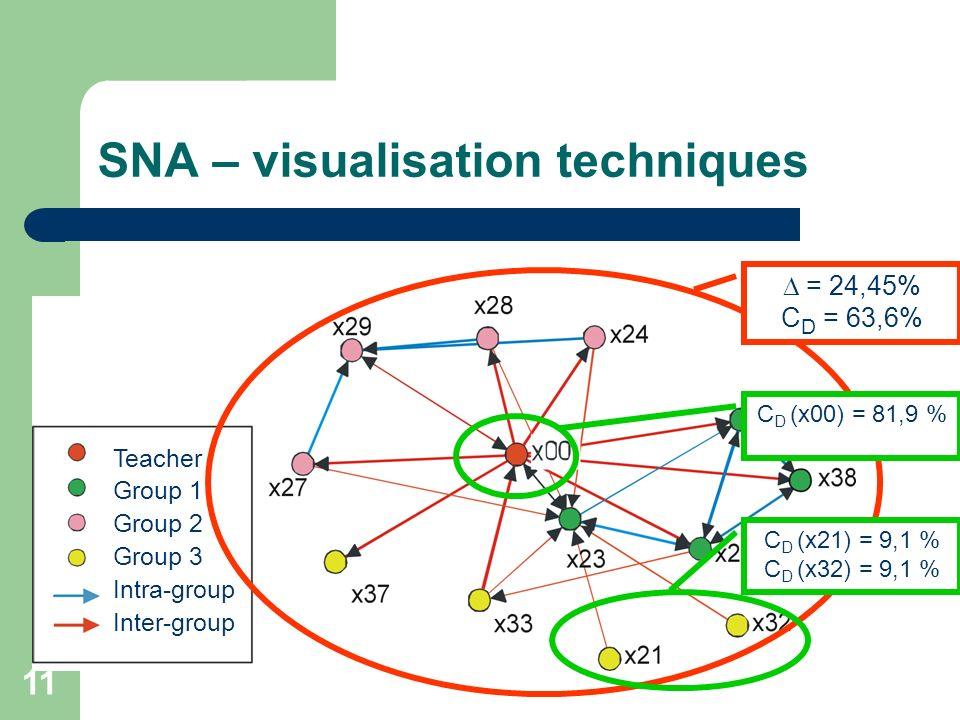 SNA – visualisation techniques