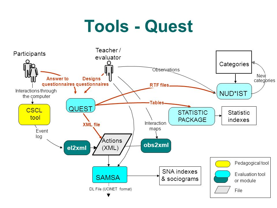 Tools - Quest Actions (XML) NUD*IST QUEST SAMSA Teacher / Participants