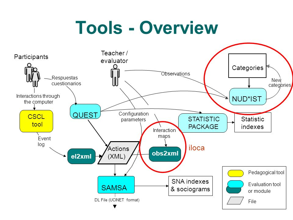 Tools - Overview iloca Actions (XML) NUD*IST QUEST SAMSA Teacher /