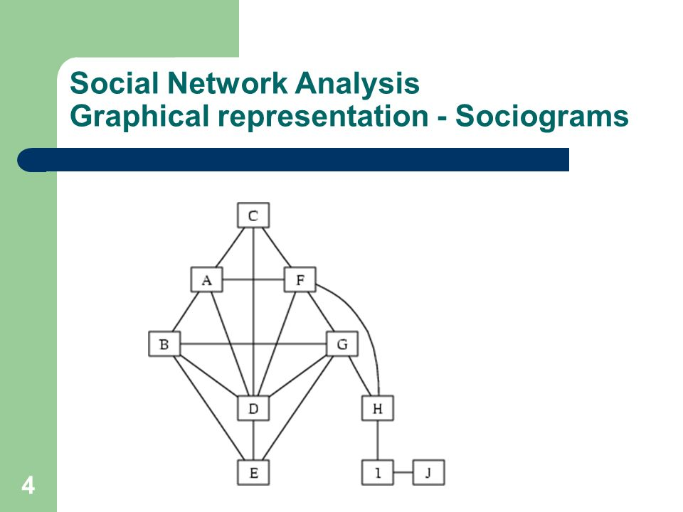 Social Network Analysis Graphical representation - Sociograms