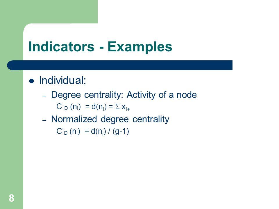 Indicators - Examples Individual: