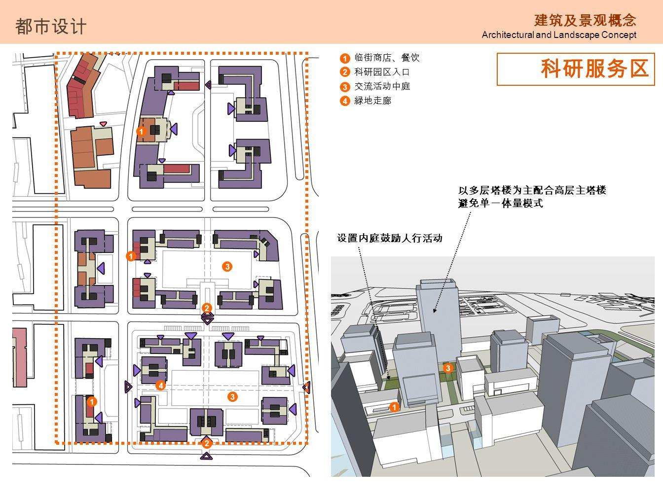 科研服务区 都市设计 建筑及景观概念 以多层塔楼为主配合高层主塔楼 避免单一体量模式 设置内庭鼓励人行活动