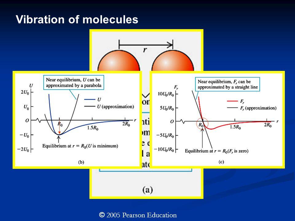 Vibration of molecules
