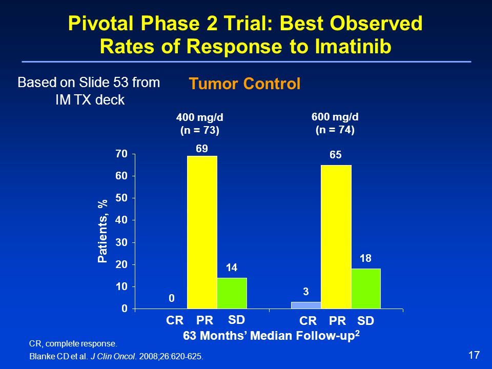 Pivotal Phase 2 Trial: Best Observed Rates of Response to Imatinib