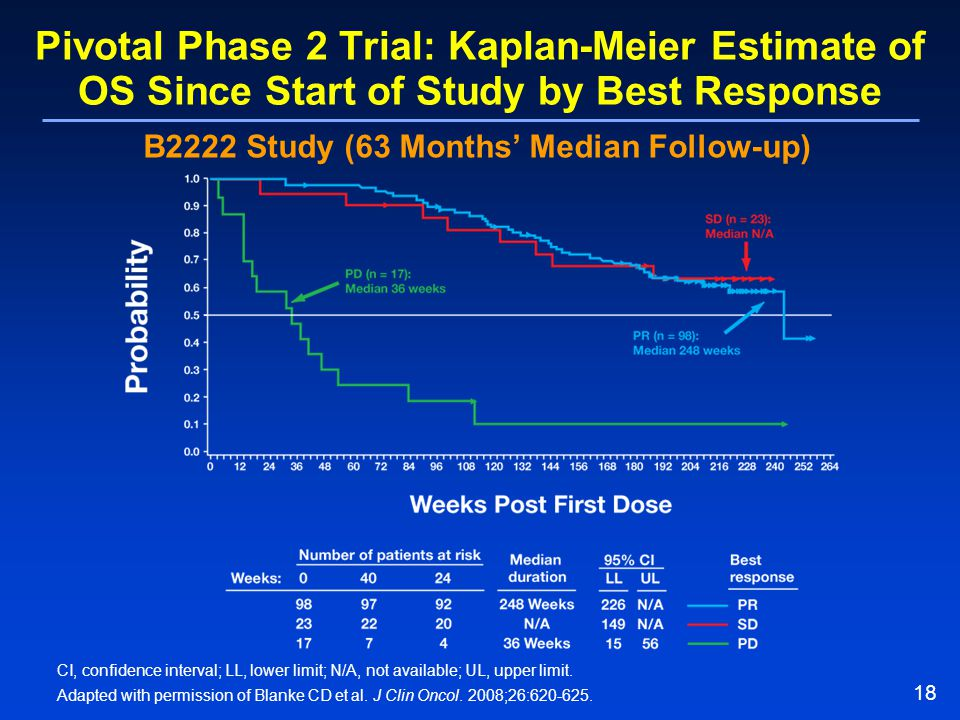 B2222 Study (63 Months' Median Follow-up)