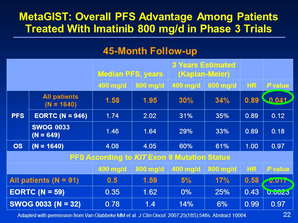 MetaGIST: Overall PFS Advantage Among Patients Treated With Imatinib 800 mg/d in Phase 3 Trials