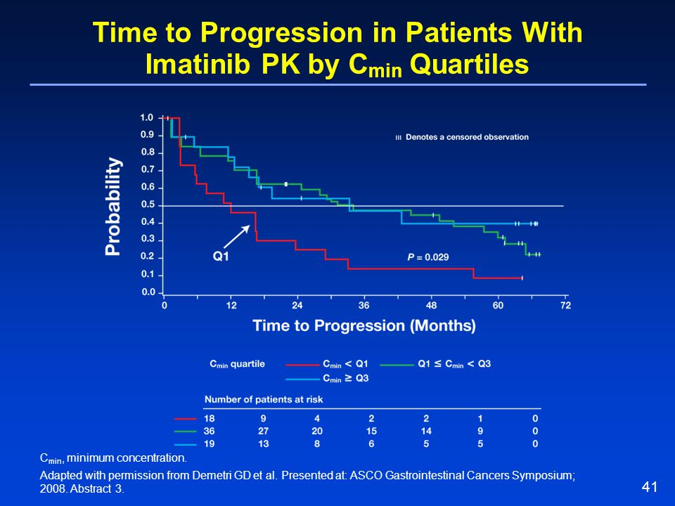 Time to Progression in Patients With Imatinib PK by Cmin Quartiles