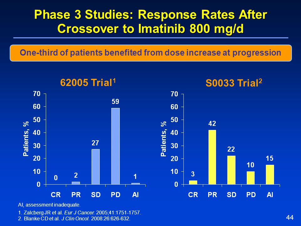 Phase 3 Studies: Response Rates After Crossover to Imatinib 800 mg/d