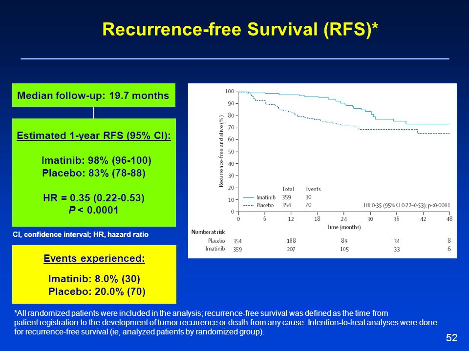 Recurrence-free Survival (RFS)*