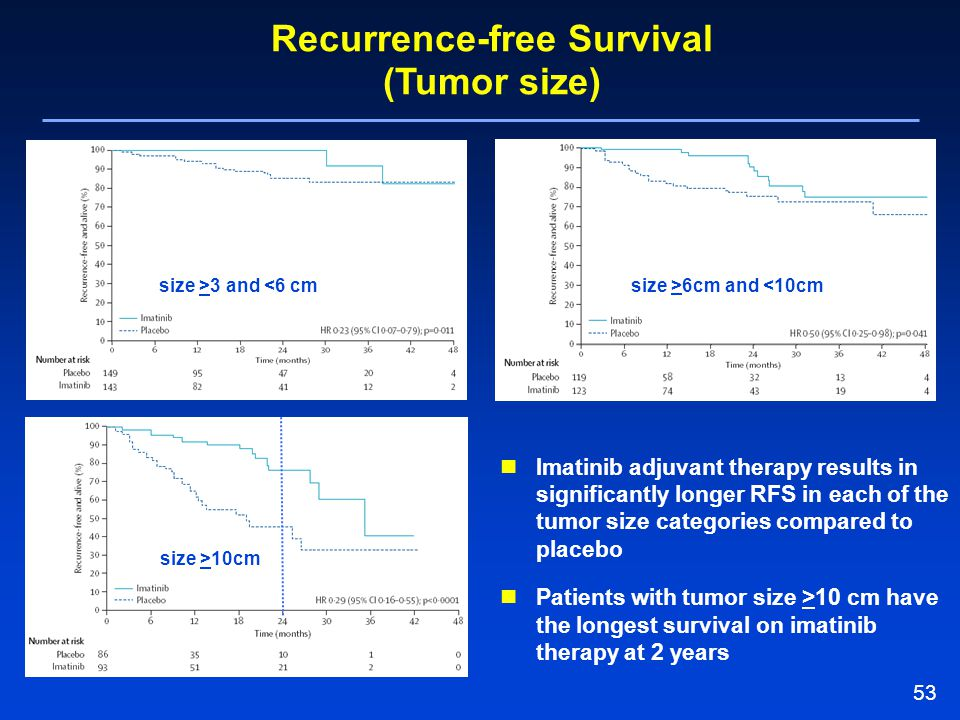 Recurrence-free Survival (Tumor size)