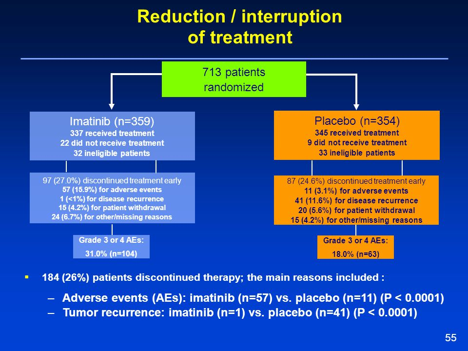 Reduction / interruption of treatment