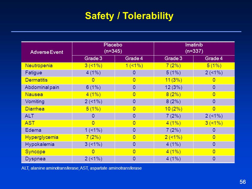 Safety / Tolerability Adverse Event Placebo (n=345) Imatinib (n=337)