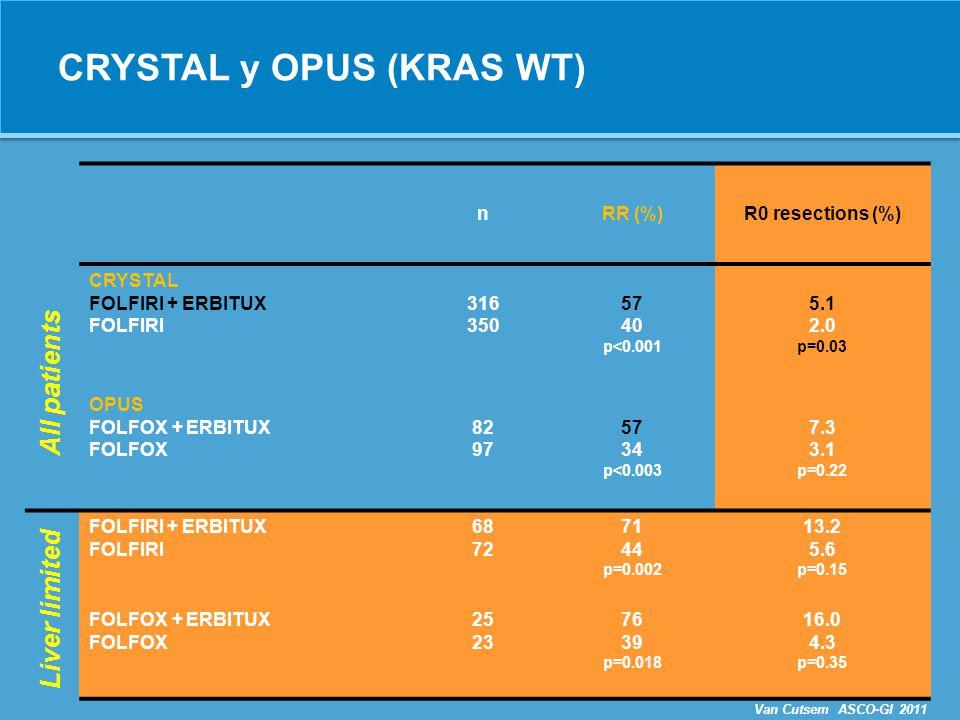 CRYSTAL y OPUS (KRAS WT)