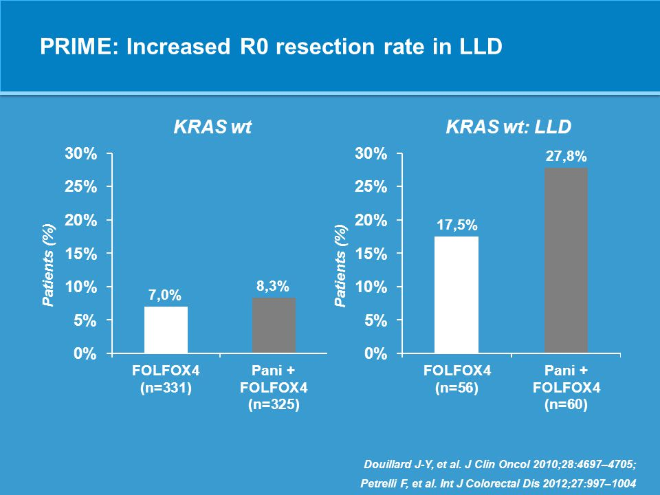 PRIME: Increased R0 resection rate in LLD