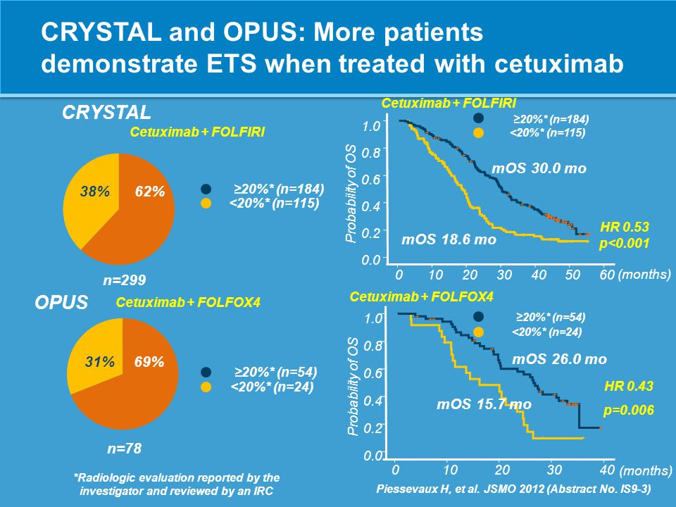 CRYSTAL and OPUS: More patients demonstrate ETS when treated with cetuximab