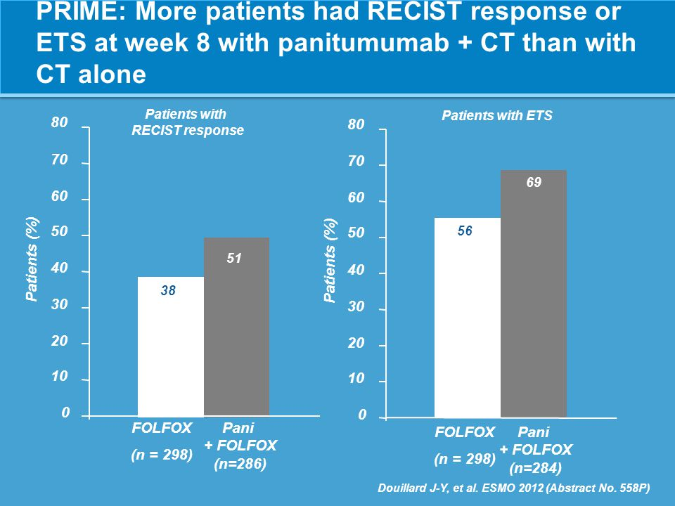 Patients with RECIST response