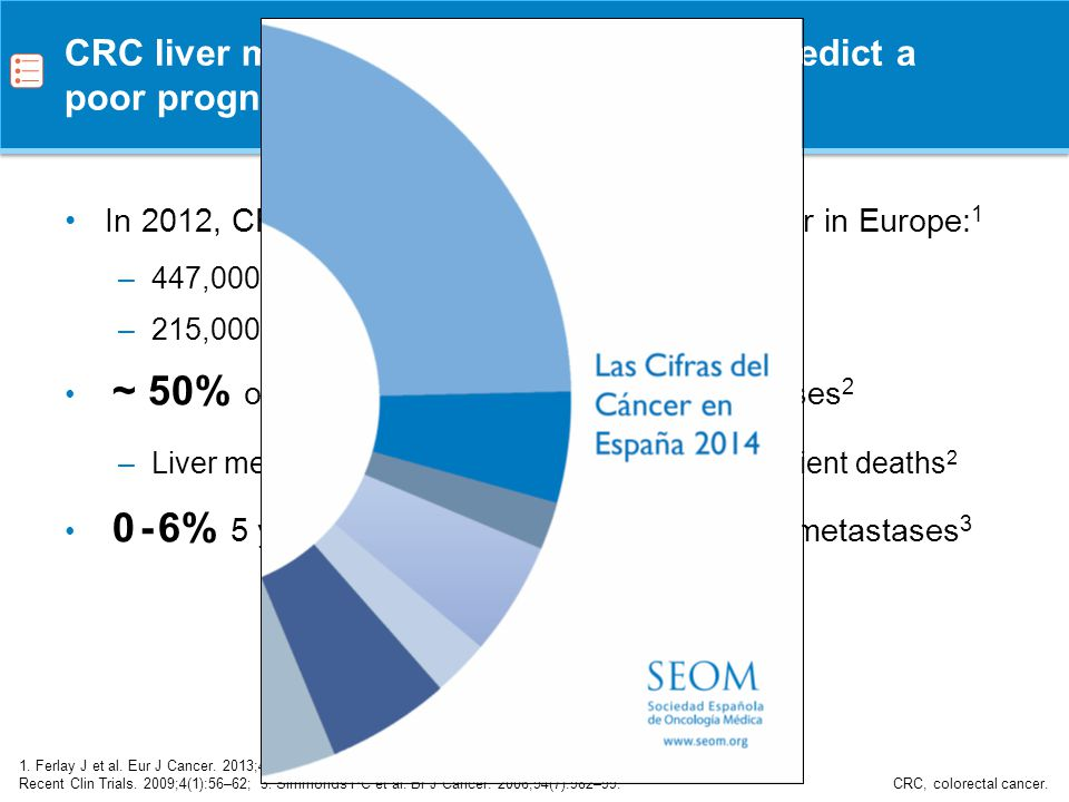 CRC liver metastases are common and predict a poor prognosis if untreated