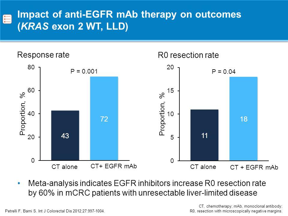 Impact of anti-EGFR mAb therapy on outcomes (KRAS exon 2 WT, LLD)
