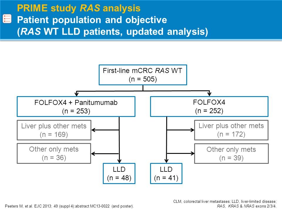PRIME study RAS analysis Patient population and objective (RAS WT LLD patients, updated analysis)