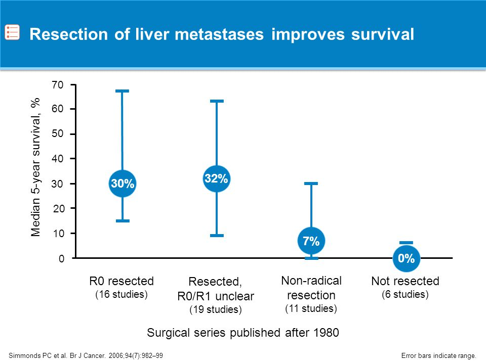 Resection of liver metastases improves survival
