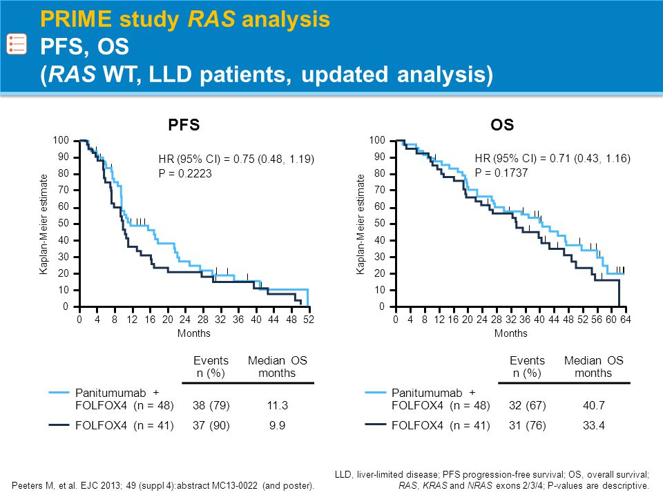 PRIME study RAS analysis PFS, OS (RAS WT, LLD patients, updated analysis)