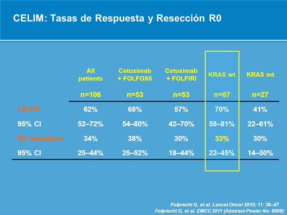 CELIM: Tasas de Respuesta y Resección R0