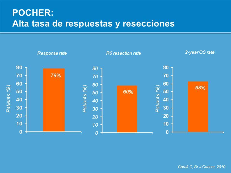 POCHER: Alta tasa de respuestas y resecciones