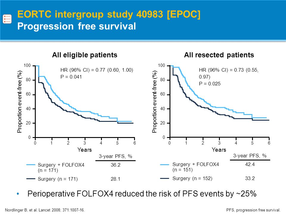 EORTC intergroup study [EPOC] Progression free survival