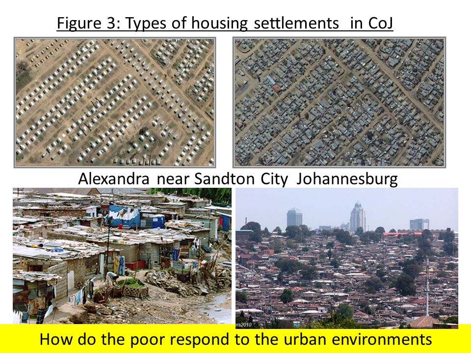 Figure 3: Types of housing settlements in CoJ