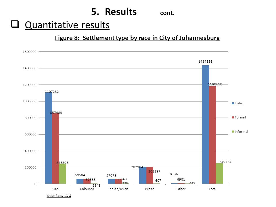 Figure 8: Settlement type by race in City of Johannesburg