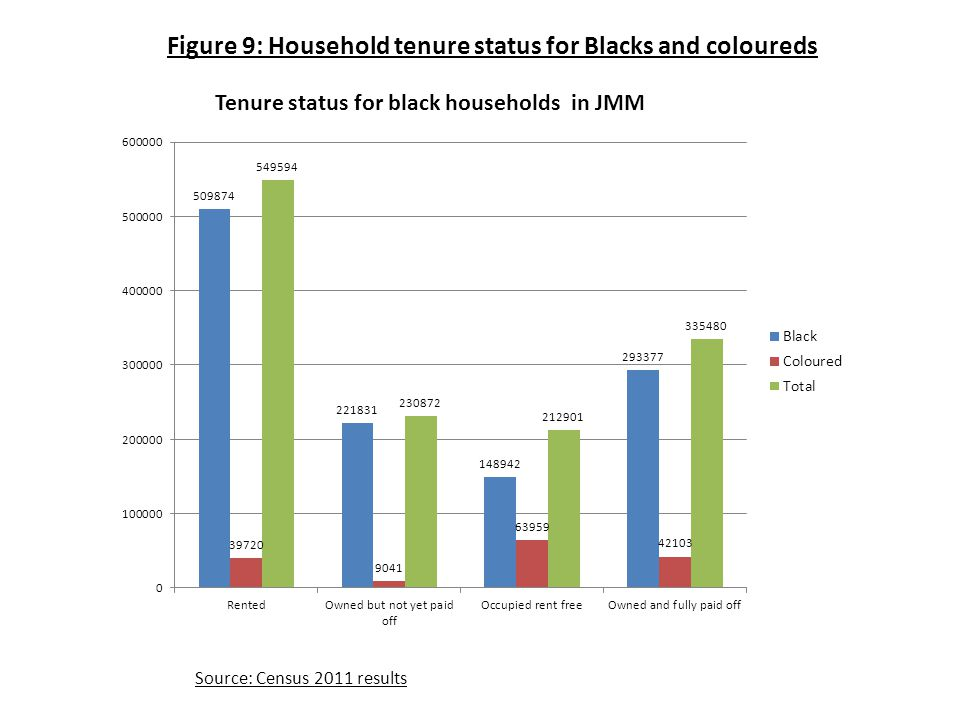 Figure 9: Household tenure status for Blacks and coloureds