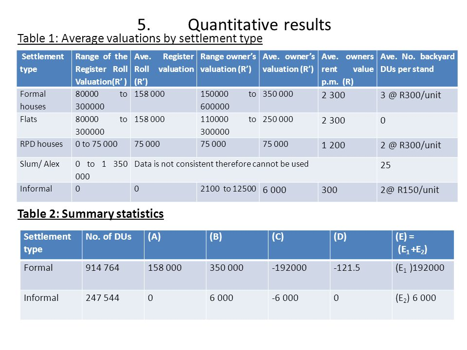 5. Quantitative results Table 1: Average valuations by settlement type Table 2: Summary statistics
