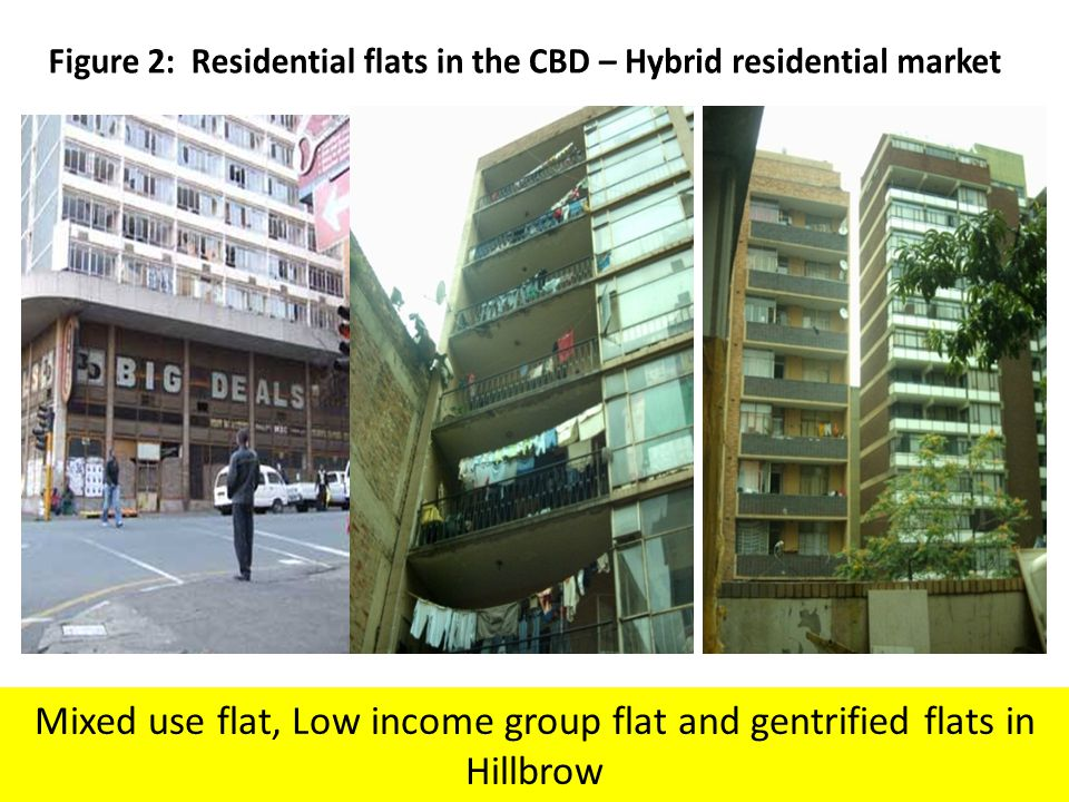 Figure 2: Residential flats in the CBD – Hybrid residential market
