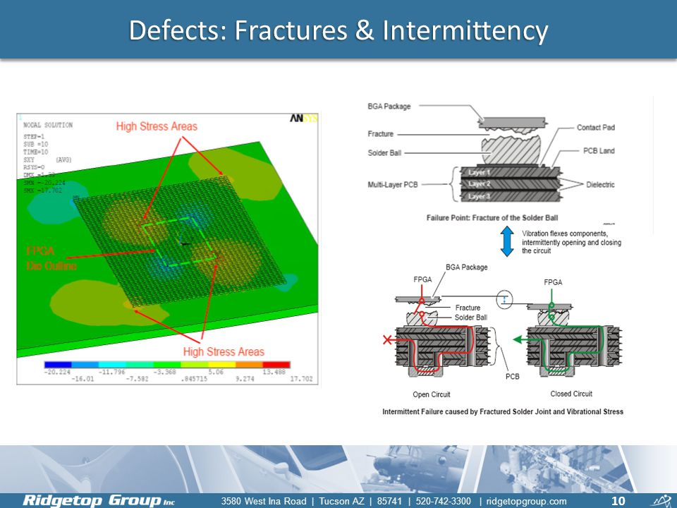 Defects: Fractures & Intermittency