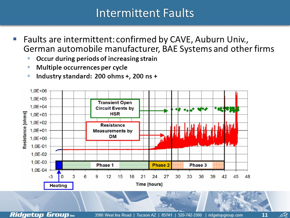 Intermittent Faults Faults are intermittent: confirmed by CAVE, Auburn Univ., German automobile manufacturer, BAE Systems and other firms.