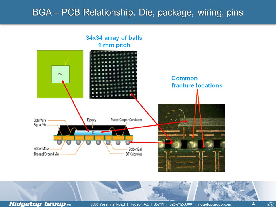 BGA – PCB Relationship: Die, package, wiring, pins