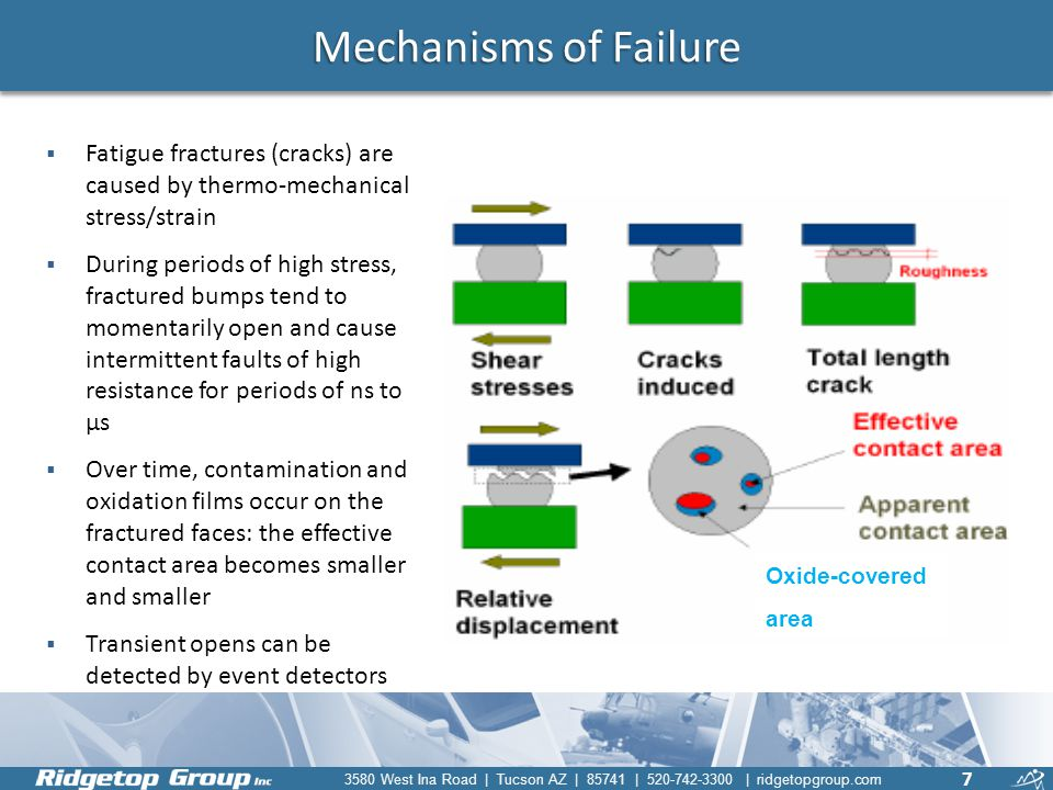 Mechanisms of Failure Fatigue fractures (cracks) are caused by thermo-mechanical stress/strain.