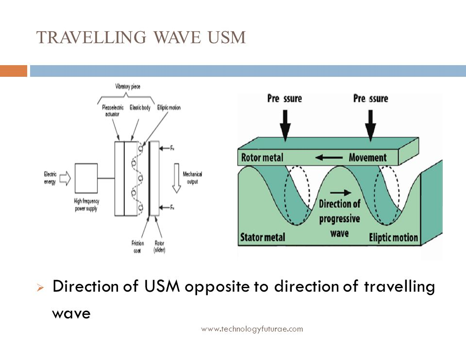 Direction of USM opposite to direction of travelling wave